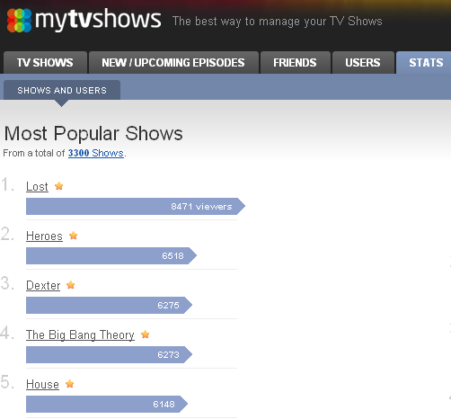 2 Great Free Apps To Keep Track Your Favorite TV Shows 7 tv mytvshows stats