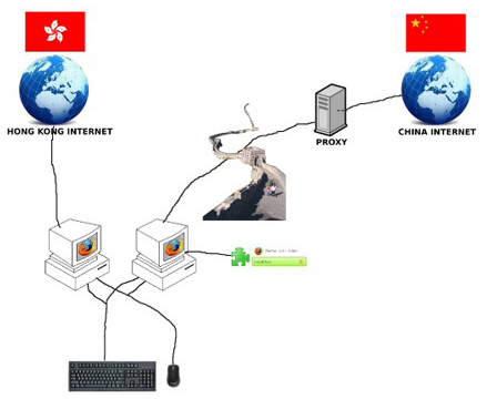 internet access in china