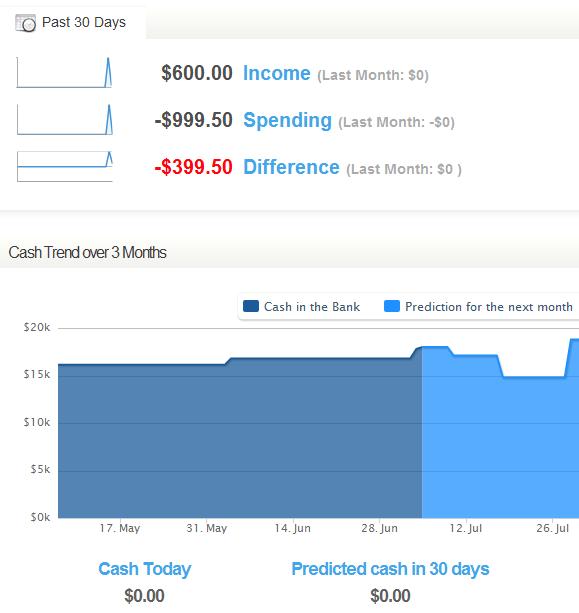 finance monitoring