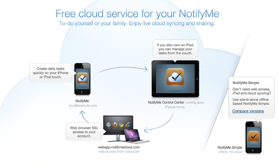 Never Forget Anything Ever Again With NotifyMe 2 and Bills [Giveaway] NotifyMeCloud diagram