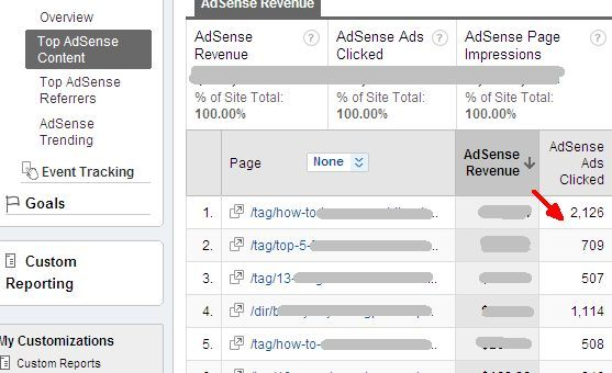 How To View Adsense Performance In Google Analytics & Why You'd Want To adsense71