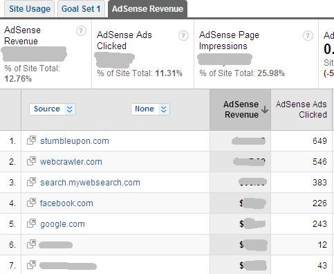 How To View Adsense Performance In Google Analytics & Why You'd Want To adsense8