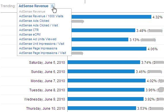 How To View Adsense Performance In Google Analytics & Why You'd Want To adsense9