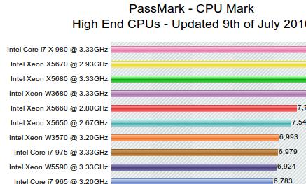 cpu benchmark scores