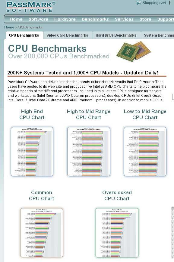 check cpu performance