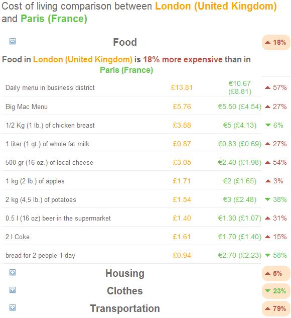 Food Cost Between Cities