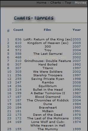 body count in movies