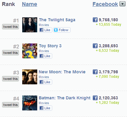 most popular facebook pages