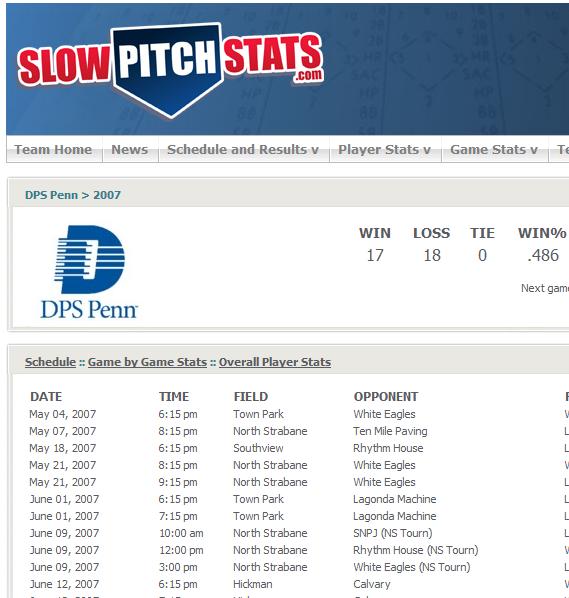softball team stats