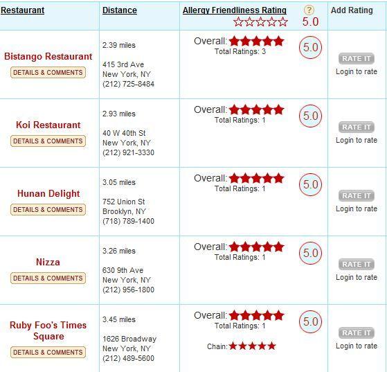 Resturants   AllergyEats: Easily Locate Allergy Friendly Restaurants