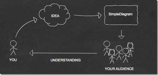 Simplediagram   SimpleDiagrams: Cool Diagram Drawing Software