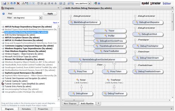 complex diagrams