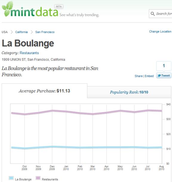 local spending data