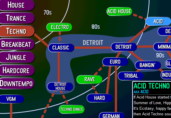 understanding electronic music