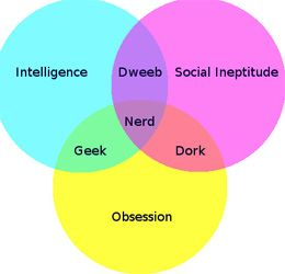 3 Fun Venn Diagram Generators To Help You Visualise Your Data