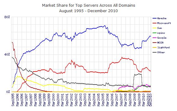 The Best Linux Web Server Software (& Apache Alternatives)