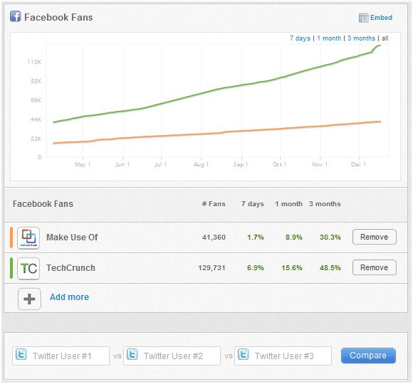 social network popularity