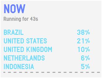 twitter activity stats