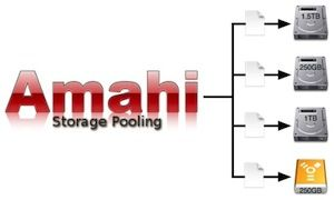 Setting Up An Amahi Home Server – Adding a Drive To Your Server [Linux]