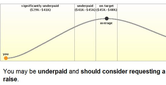 find out if you are underpaid