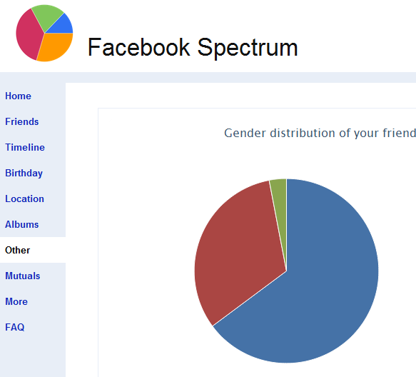 overview of facebook