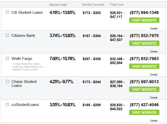 compare student loans