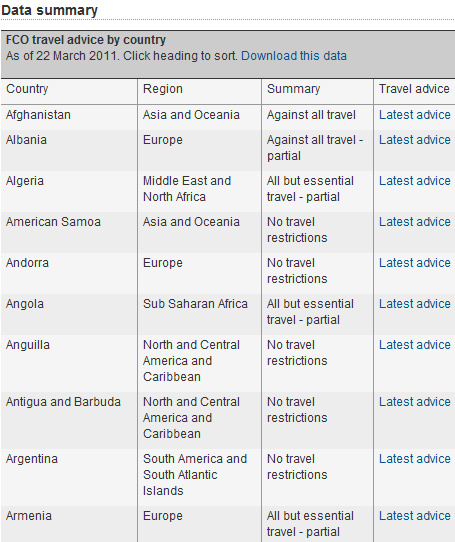 guardian travel advice map