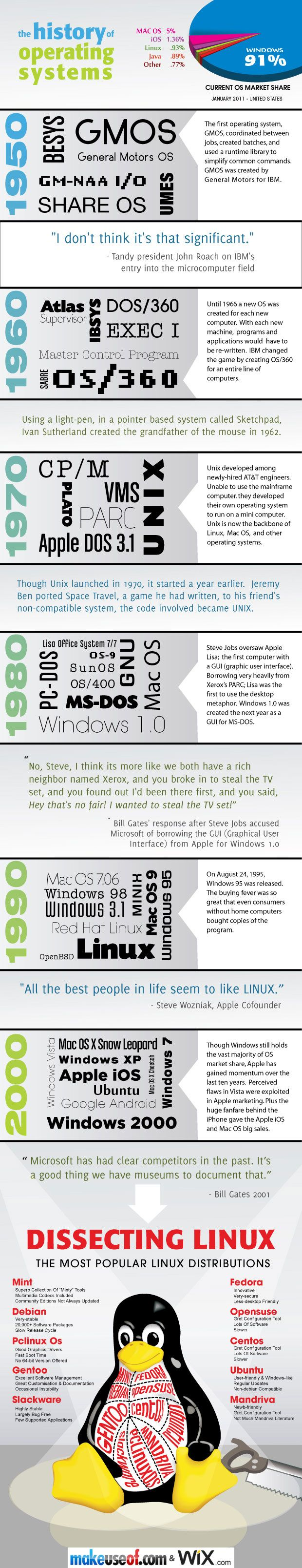 The History Of Operating Systems [INFOGRAPHIC] muo history operating systems2