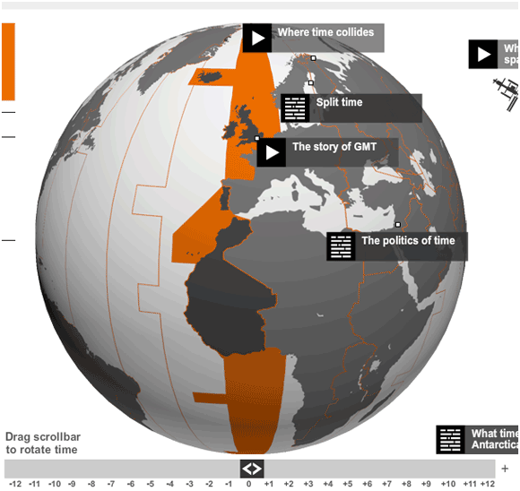 history of time zones