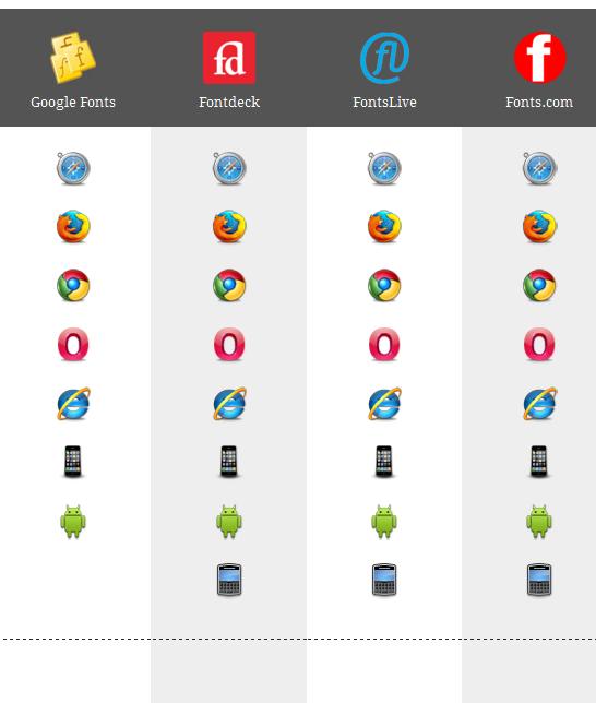 comparison of web font services