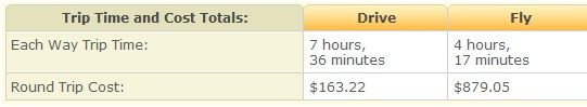 time   Fly Or Drive Calculator: Calculate Whether It Is Cheaper To Fly Or Drive