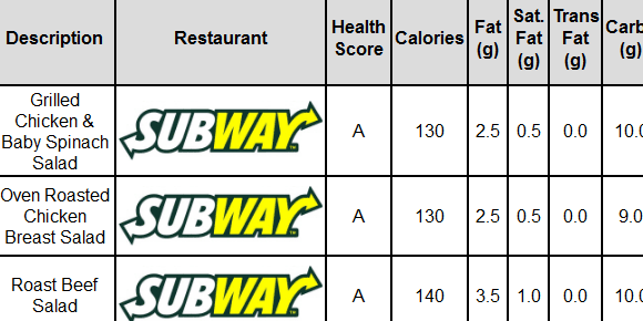 not fat   GetFedNotFat: Find Fast Food That Is Healthy For A Diet