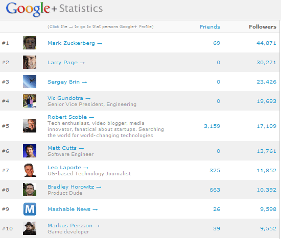 google user stats
