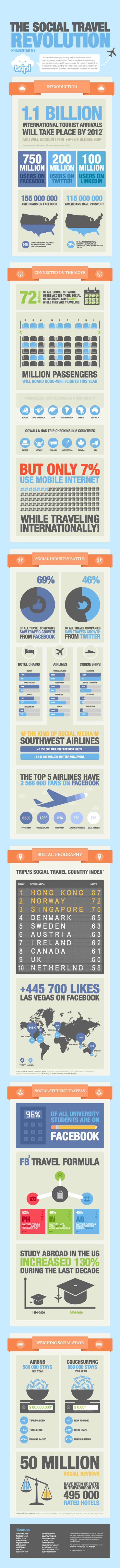 More Americans Are On Facebook Than Have A Passport [INFOGRAPHIC] tripl social travel infographic