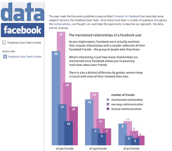 How Many Friends On Facebook Is Too Much? [Opinion] Facebook data