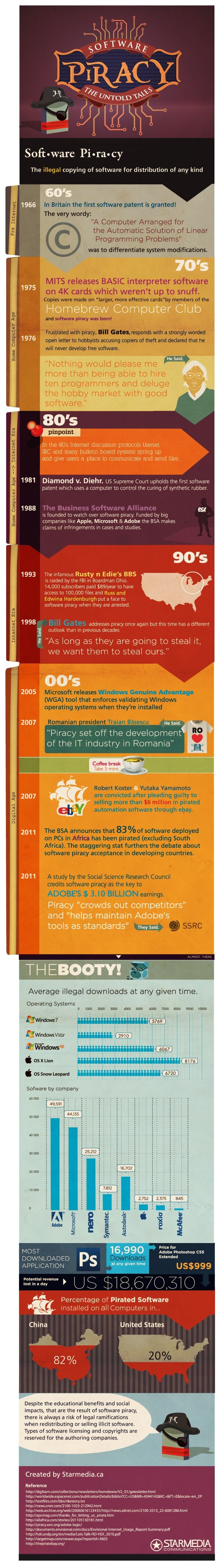 Software Piracy - The Untold Tales [INFOGRAPHIC] softwarepiracytalesjpg ok