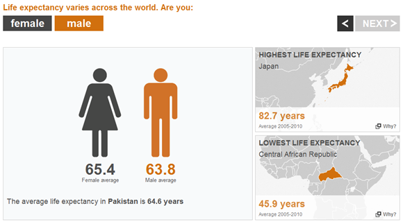 World At 7 Billion: Out of 7 Billion, Which One Are You? Gender Details