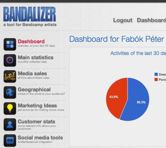 Bandalizer: Graphically Analyze The CSV Data You Obtain From Bandcamp bandalizer