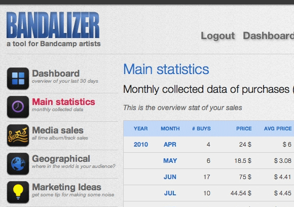 Bandalizer: Graphically Analyze The CSV Data You Obtain From Bandcamp bandalizer1