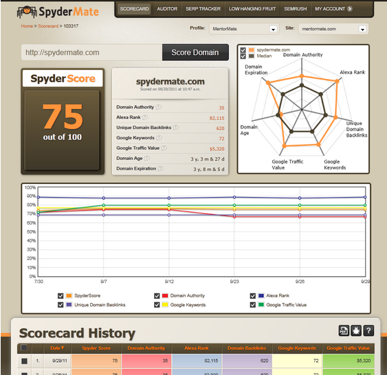 sp1   SpyderMate: Probably The Most Extensive SEO Analysis Tool Available [10 Free Accounts]