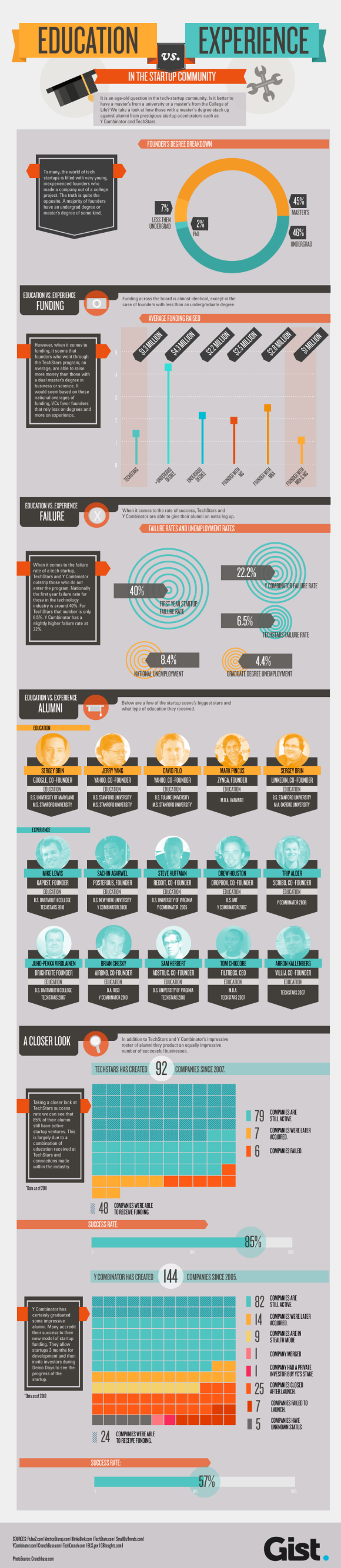 Education vs Experience In The Startup Community [INFOGRAPHIC] educationexperience small