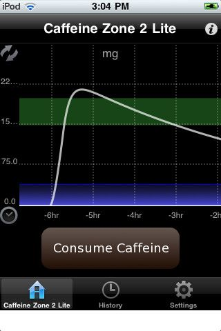amount of caffeine consumption