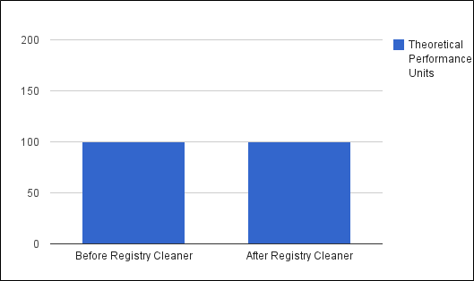 registry cleaner review