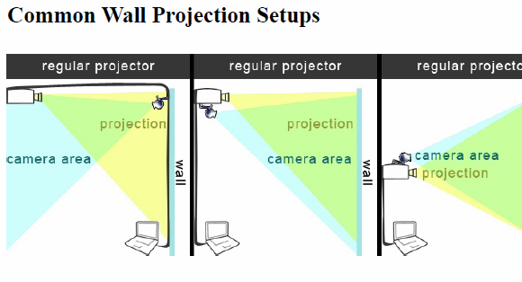 interactive wall projections