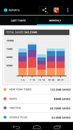 reduce bandwidth usage