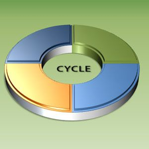 PowerPoint Art: How To Create A 3-D Circle To Show A Cyclical Process