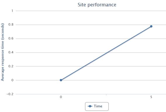 check your site loading time