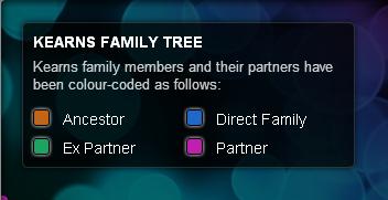 plot a family tree