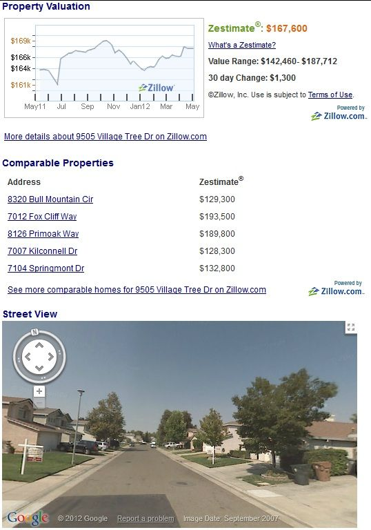 Watch Foreclosure: Get Absolutely Free Foreclosure Listings Online compareable