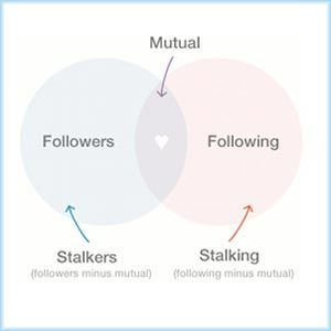 How To Identify & Fend Off Twitter Stalkers